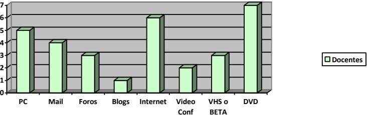 7 6 5 4 3 Docentes 2 1 0 PC Mail Foros Blogs Internet Video