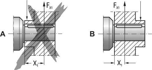 for avoiding impermissibly high lateral forces. [1] [1] 05821AXX Fig. 6: Mounting arrangement of a gear