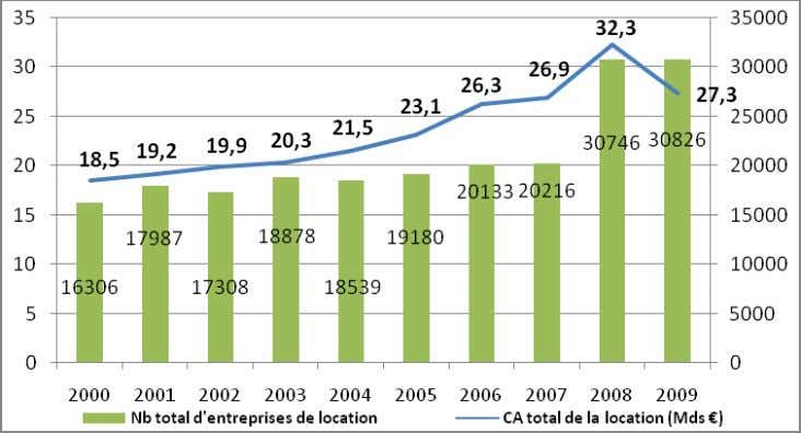 de la location traditio nnelle en France entre 2000 et 2009 Sur ce graphique, on constate
