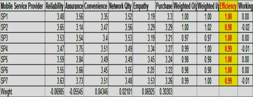 of CRM on Purchase Loyalty Index is given below: TABLE 12: Effectiveness of the Service providers