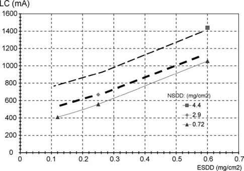 determine the long-term performance of polymeric insulators. Fig. 10. Correlation between leakage current (LC) and