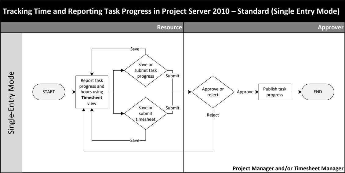 Tracking Time and Reporting Task Progress in Project Server 2010 – Standard (Single Entry Mode)