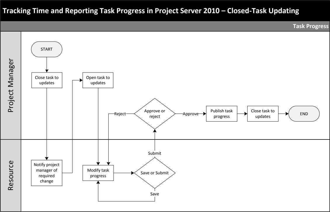 Tracking Time and Reporting Task Progress in Project Server 2010 – Closed-Task Updating Task Progress
