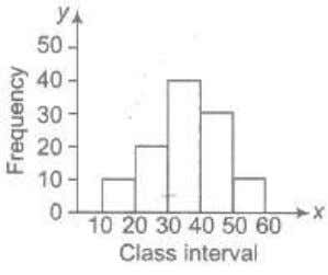 to the ratio of the frequencies to the width of the classes. (ii) Bar Diagrams In