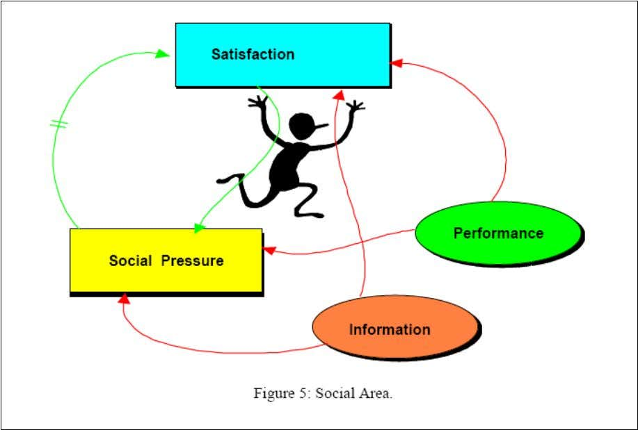 Here, the variable social pressure that also depends on performance and information plays the role