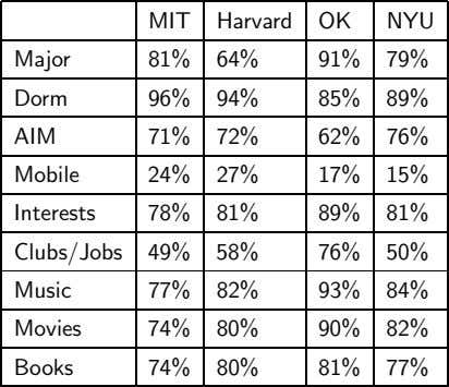 MIT Harvard OK NYU Major 81% 64% 91% 79% Dorm 96% 94% 85% 89% AIM