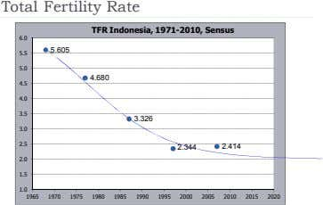 Total Fertility Rate TFR Indonesia, 1971-2010, Sensus 6.0 5.605 5.5 5.0 4.680 4.5 4.0 3.5