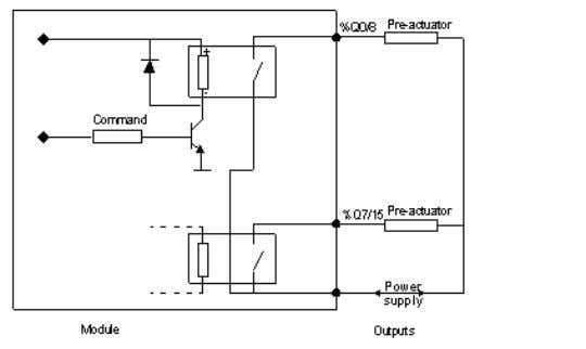 BMXDRA1605 Connecting the Module Output Circuit Diagram Module Connection power 24 VDC or 24 supply fuse