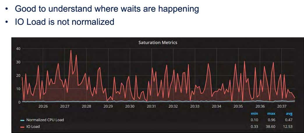 • Good to understand where waits are happening • IO Load is not normalized