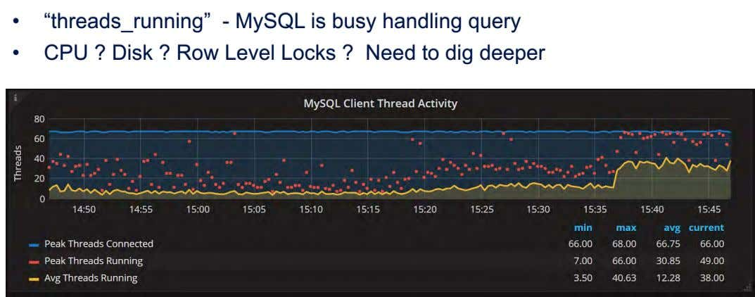 "• ""threads_running"" - MySQL is busy handling query • CPU ? Disk ? Row Level"