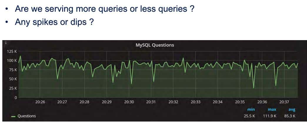 • Are we serving more queries or less queries ? • Any spikes or dips