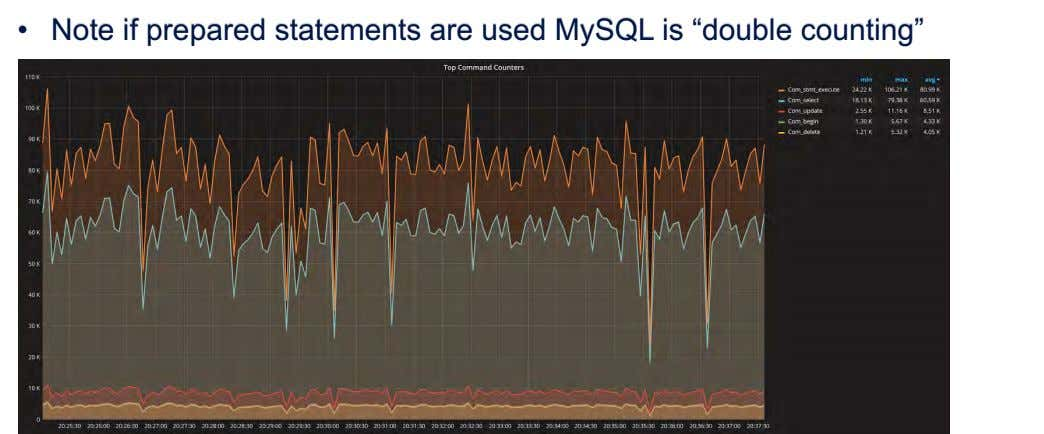 "• Note if prepared statements are used MySQL is ""double counting"""