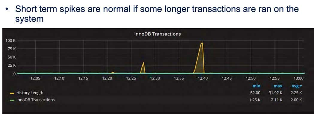 • Short term spikes are normal if some longer transactions are ran on the system