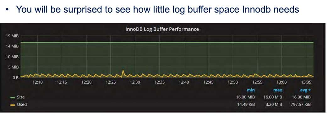 • You will be surprised to see how little log buffer space Innodb needs