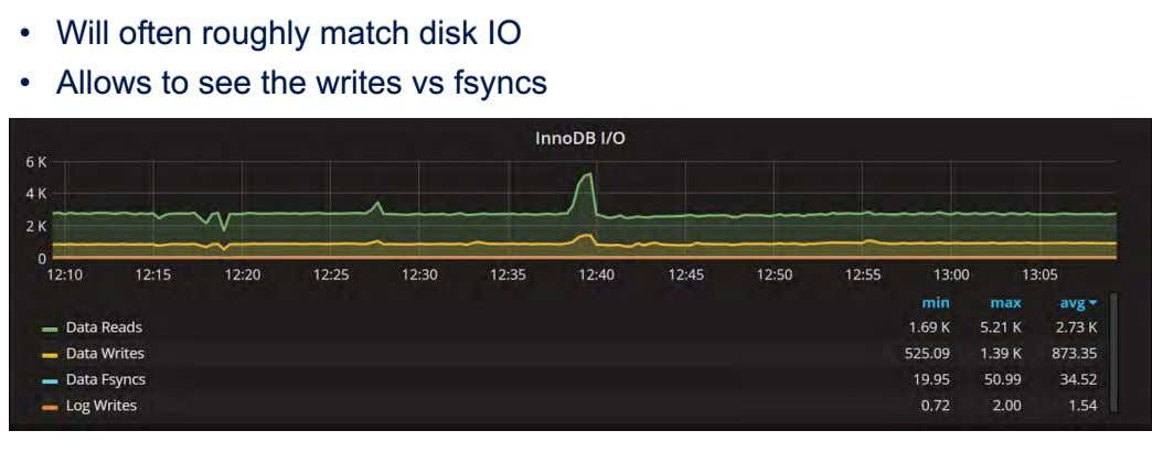 • Will often roughly match disk IO • Allows to see the writes vs fsyncs