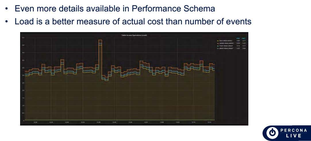 • Even more details available in Performance Schema • Load is a better measure of