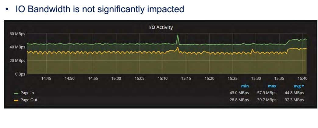 • IO Bandwidth is not significantly impacted