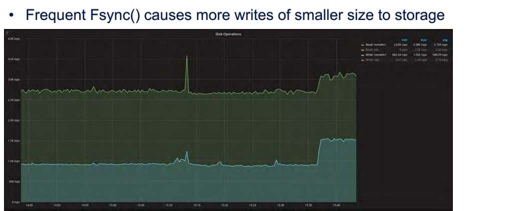 • Frequent Fsync() causes more writes of smaller size to storage