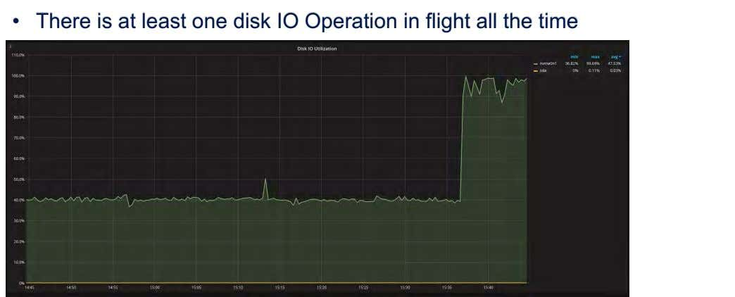 • There is at least one disk IO Operation in flight all the time