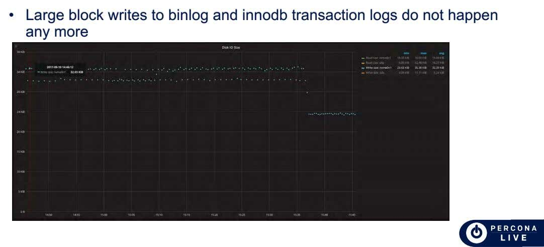 • Large block writes to binlog and innodb transaction logs do not happen any more