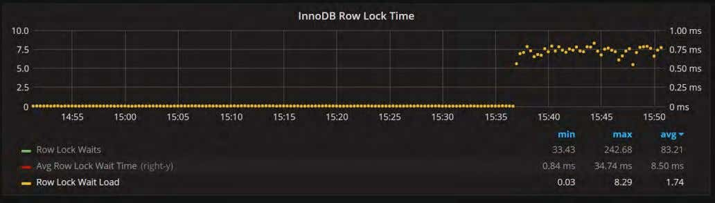 And Load Caused by Row Locks 58