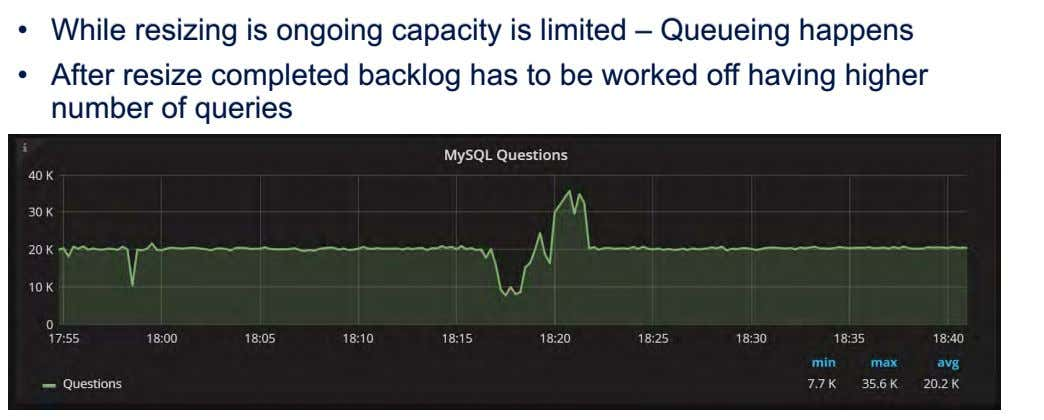 • While resizing is ongoing capacity is limited – Queueing happens • After resize completed