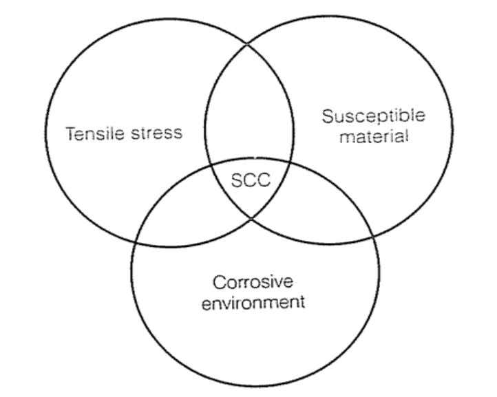 Requirements for SCC The following conditions are necessary for SCC: Figure 7.1 Stress corrosion triangle