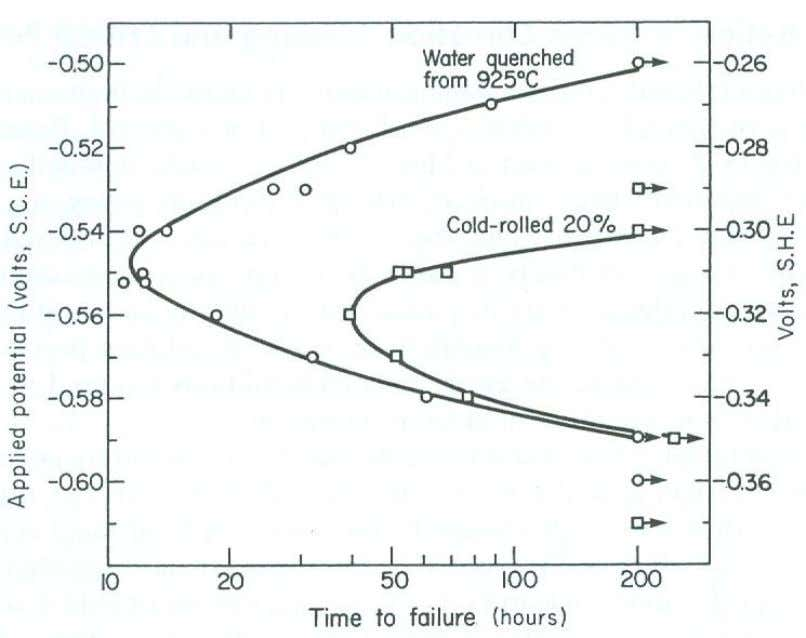 Figure 7.4 Effect of applied potential on stress-corrosion cracking of mild steel in 170 g