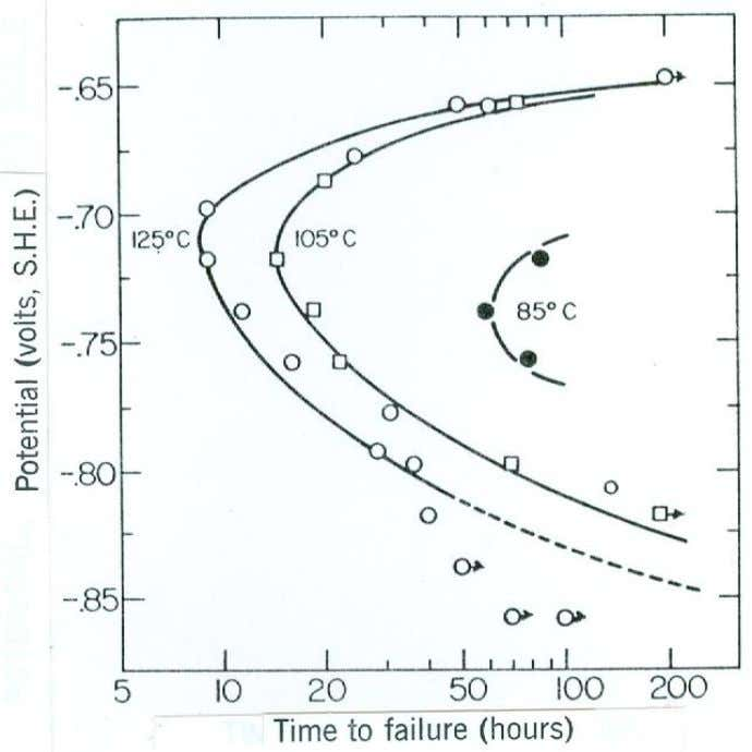 Figure 7.4 Effect of applied potential on failure times of 0.09% C mild steel at