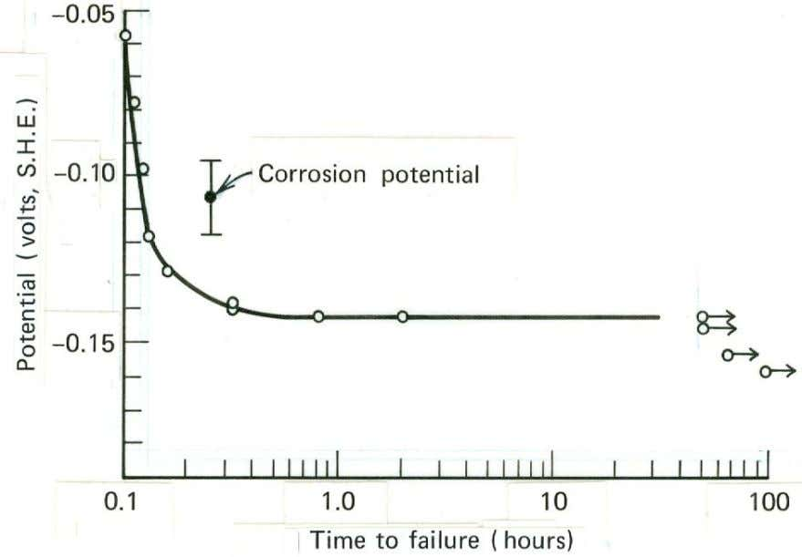 7.2 Effect of applied potential on time to failure of stressed moderately cold- rolled 18
