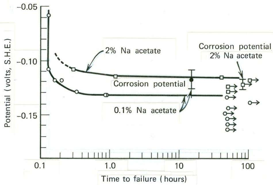 7.3 Effect of applied potential on time to failure of stressed moderately cold- rolled 18