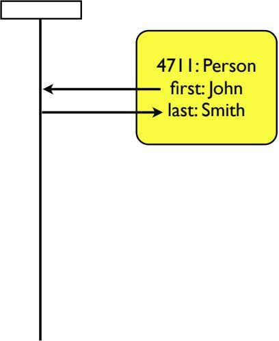 4711: Person first: John last: Smith