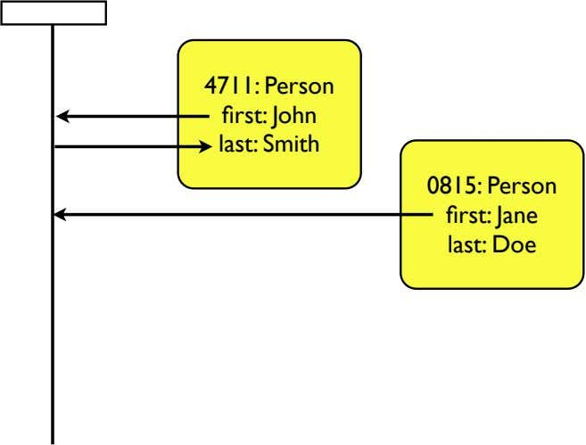 4711: Person first: John last: Smith 0815: Person first: Jane last: Doe