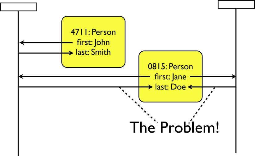 4711: Person first: John last: Smith 0815: Person first: Jane last: Doe The Problem!