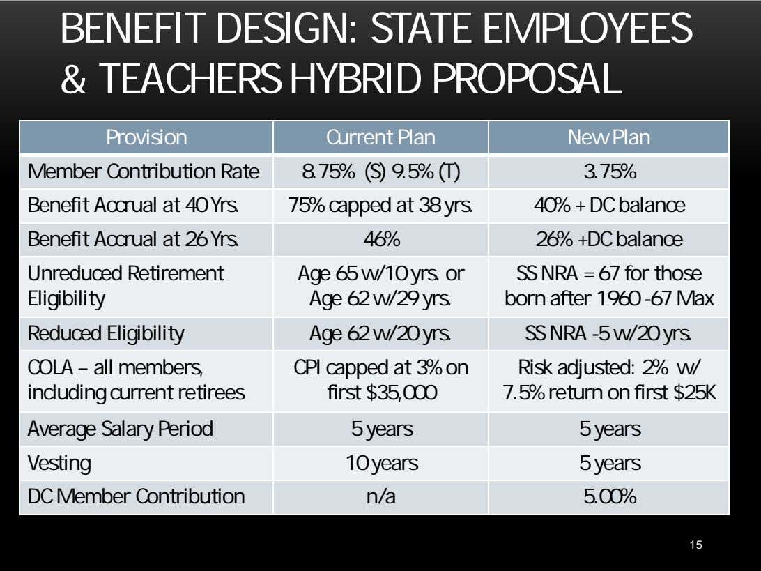 BENEFIT DESIGN: STATE EMPLOYEES & TEACHERS HYBRID PROPOSAL Provision Current Plan New Plan Member Contribution