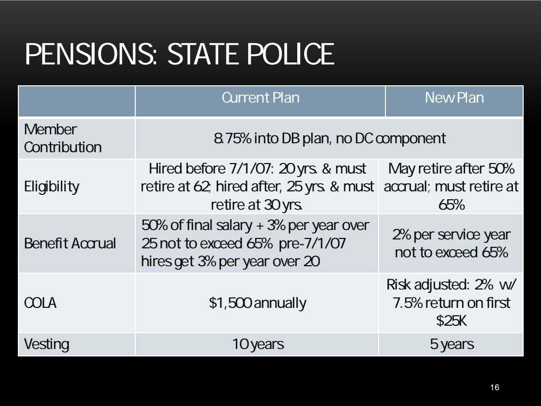 PENSIONS: STATE POLICE Current Plan New Plan Member 8.75% into DB plan, no DC component