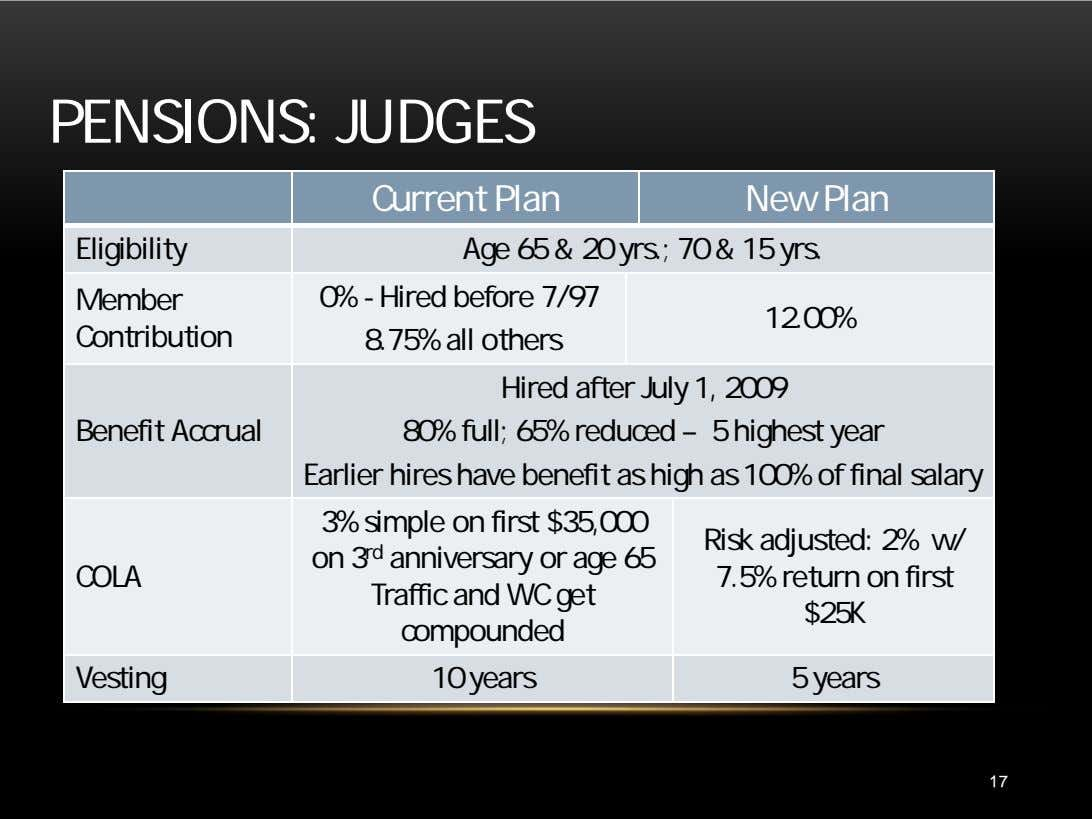 PENSIONS: JUDGES Current Plan New Plan Eligibility Age 65 & 20 yrs.; 70 & 15