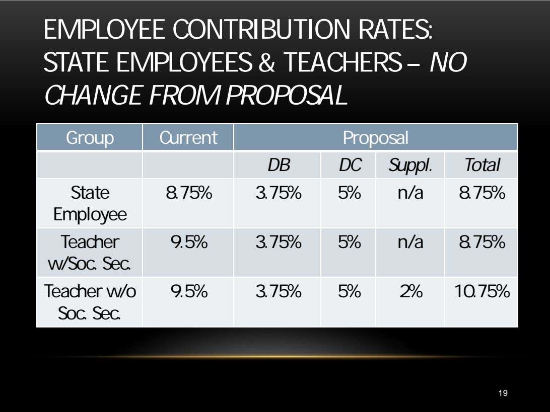 EMPLOYEE CONTRIBUTION RATES: STATE EMPLOYEES & TEACHERS – NO CHANGE FROM PROPOSAL Group Current Proposal