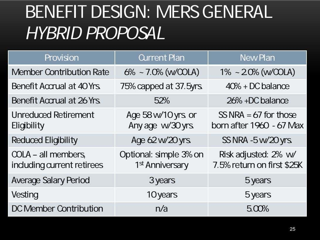 BENEFIT DESIGN: MERS GENERAL HYBRID PROPOSAL Provision Current Plan New Plan Member Contribution Rate 6%