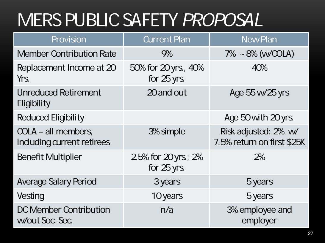 MERS PUBLIC SAFETY PROPOSAL Provision Current Plan New Plan Member Contribution Rate 9% 7% ~