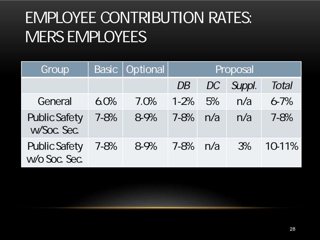 EMPLOYEE CONTRIBUTION RATES: MERS EMPLOYEES Group Basic Optional Proposal DB DC Suppl. Total General 6.0%