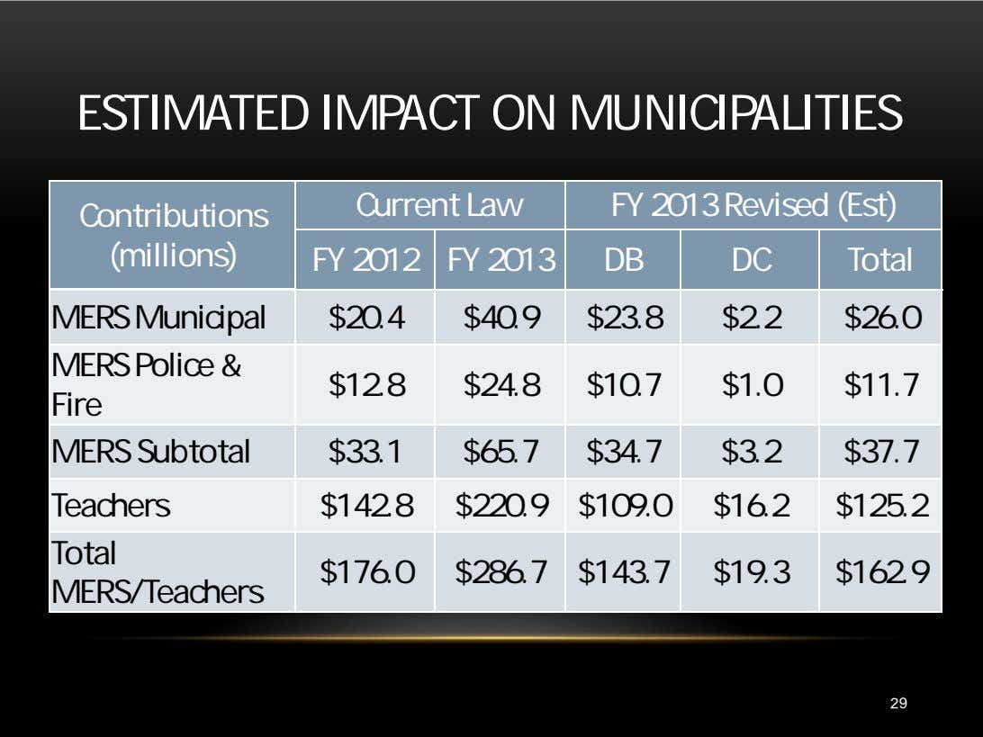 ESTIMATED IMPACT ON MUNICIPALITIES Current Law FY 2013 Revised (Est) Contributions (millions) FY 2012 FY