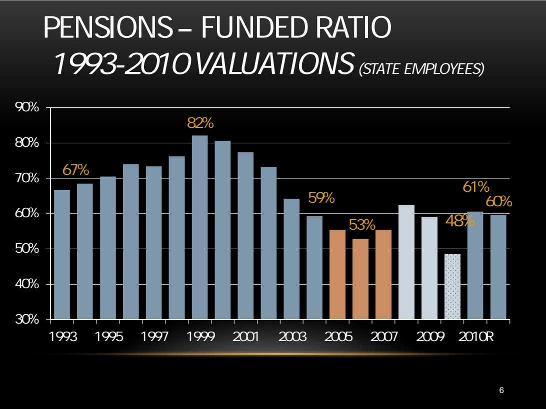 PENSIONS – FUNDED RATIO 1993-2010 VALUATIONS (STATE EMPLOYEES) 90% 82% 80% 67% 70% 61% 59%