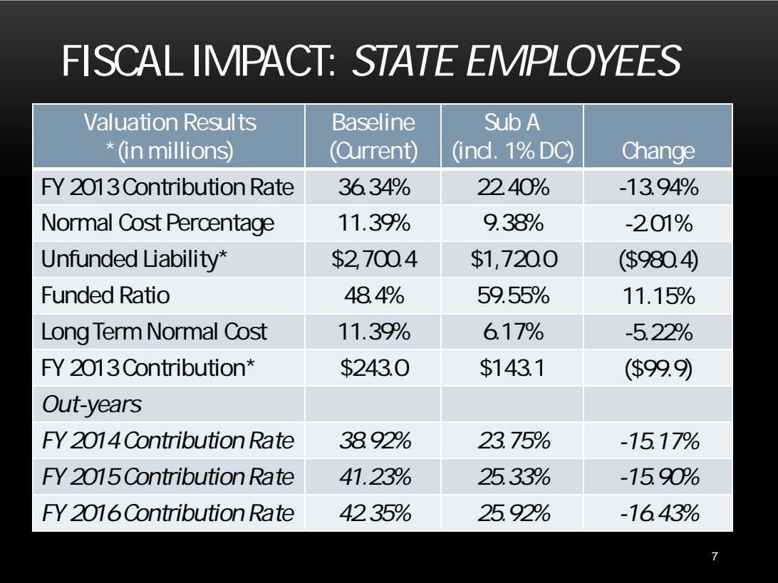 FISCAL IMPACT: STATE EMPLOYEES Valuation Results *(in millions) Baseline (Current) Sub A (incl. 1% DC)