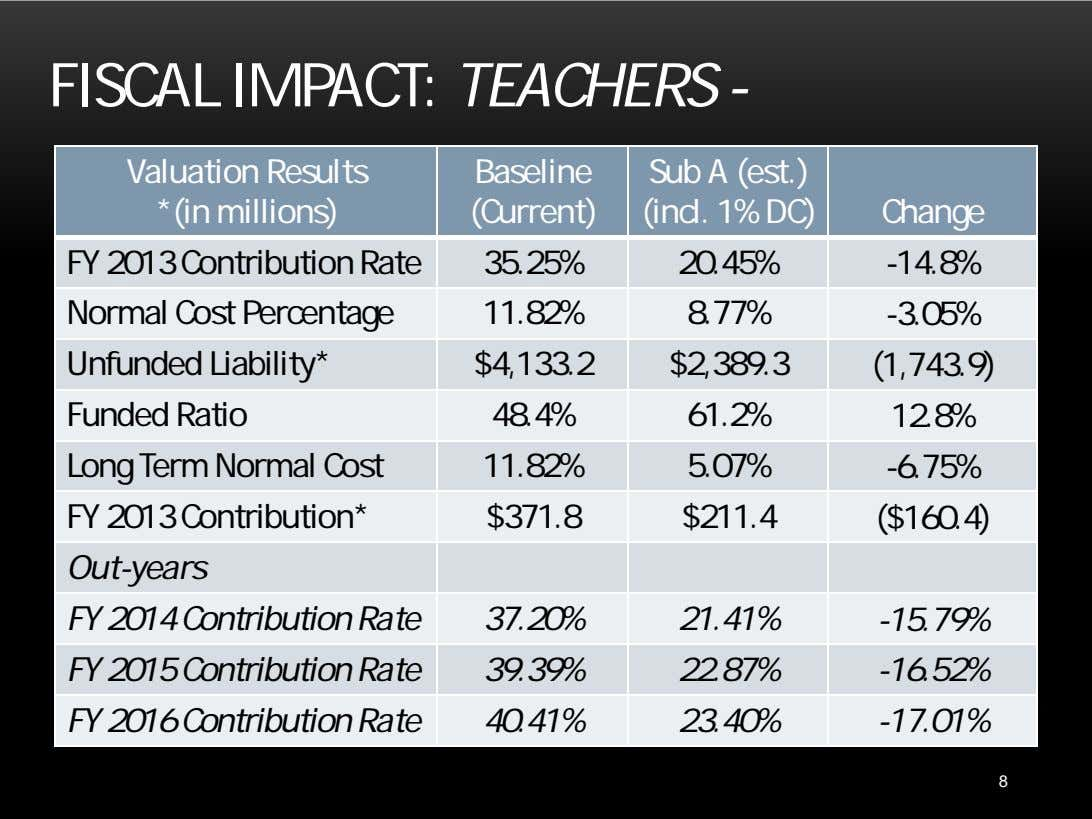 FISCAL IMPACT: TEACHERS - Valuation Results *(in millions) Baseline (Current) Sub A (est.) (incl. 1%