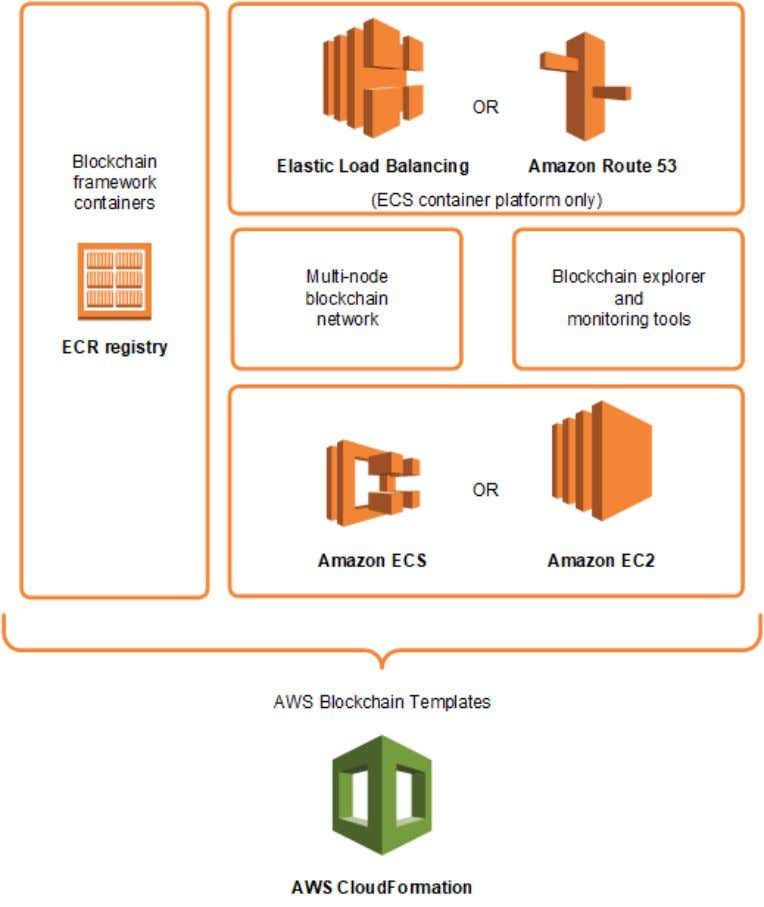 AWS Blockchain Templates Developer Guide How to Get Started How to Get Started The best place