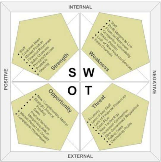 SWOT ANALYSIS OF TEXTILE INDUSTRY PAKISTAN: Strengths: 1. 4th largest Cotton producer 2. 64% of country's