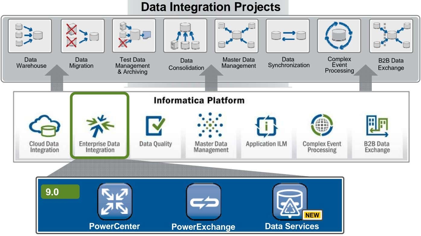 Data Integration Projects Data Data Test Data Data Master Data Data Complex B2B Data Warehouse
