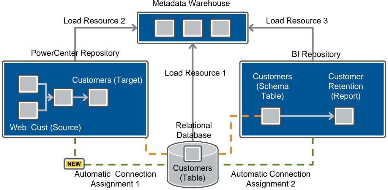 Metadata Warehouse Load Resource 2 Load Resource 3 PowerCenter Repository BI Repository Load Resource 1