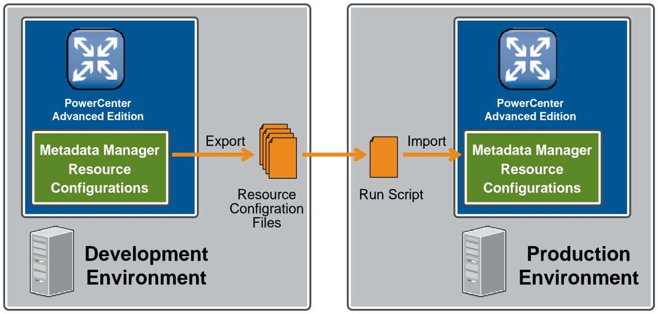 PowerCenter Advanced Edition PowerCenter Advanced Edition Export Import Metadata Manager Resource Configurations